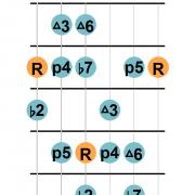 Mixolydian b2 scale diagram