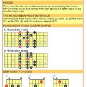 Mixolydian mode cheat sheet for guitar