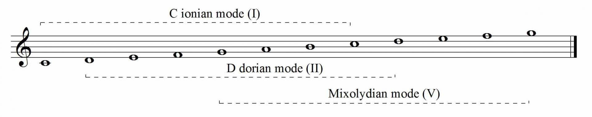 Modes of the II-V-I sequence