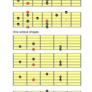 Dominant pentatonic scale guitar diagrams