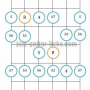Phrygian mode guitar diagrams patterns