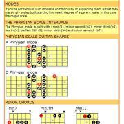 Phrygian mode cheat sheet for guitar