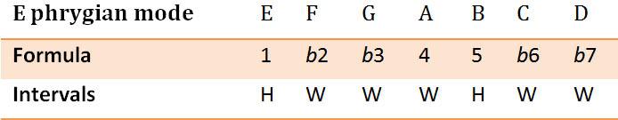 Phrygian mode formula