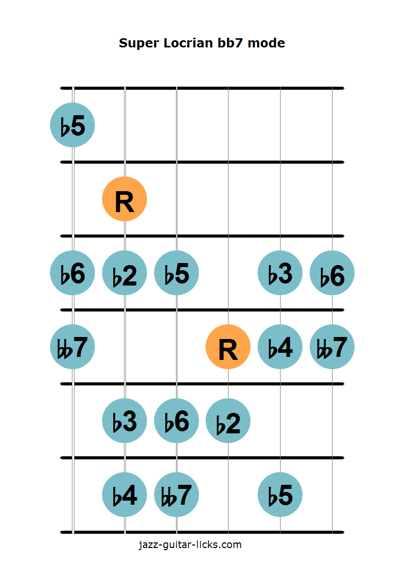 Super locrian bb7 guitar diagram 2