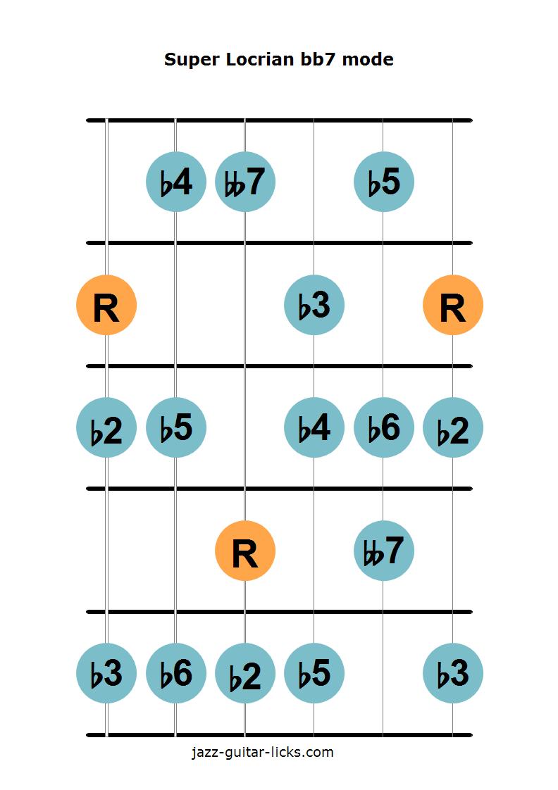 Super locrian bb7 mode guitar diagram 1
