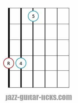 Sus 4 guitar chord diagrams 11