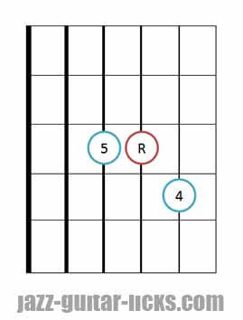 Sus 4 guitar chord diagrams 4