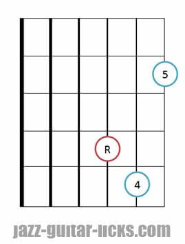 Sus 4 guitar chord diagrams 5