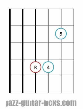 Sus 4 guitar chord diagrams 6