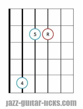 Sus 4 guitar chord diagrams 8