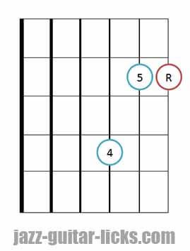 Sus 4 guitar chord diagrams