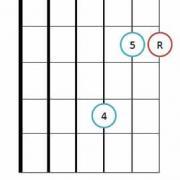 Sus 4 guitar chord diagrams