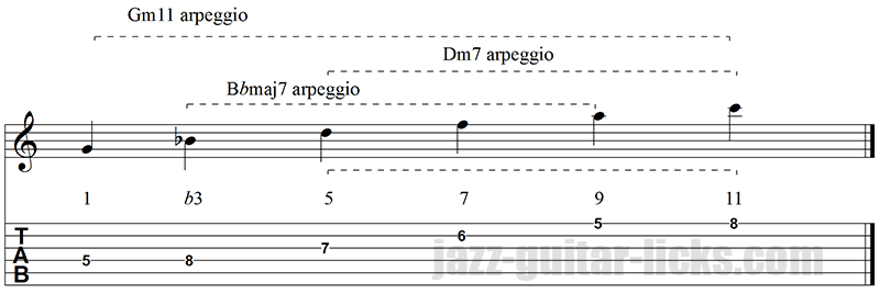 Dominant 11 arpeggio superimposition