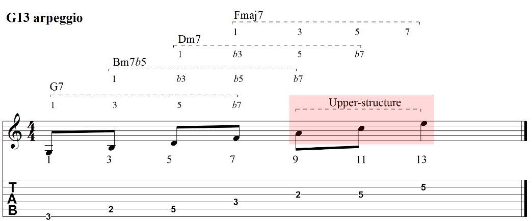 13 arpeggios upper structure guitar