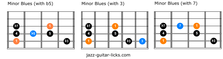 3 types of minor blues scales