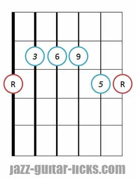 6/9 guitar chord diagram 6