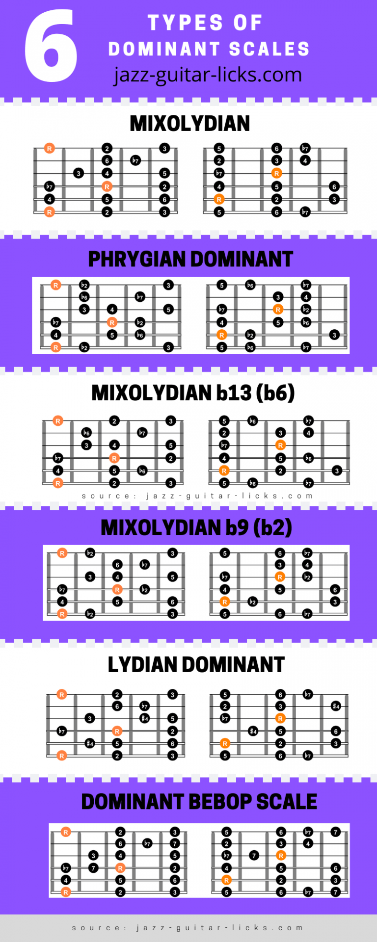 6 types of dominant scales for guitar