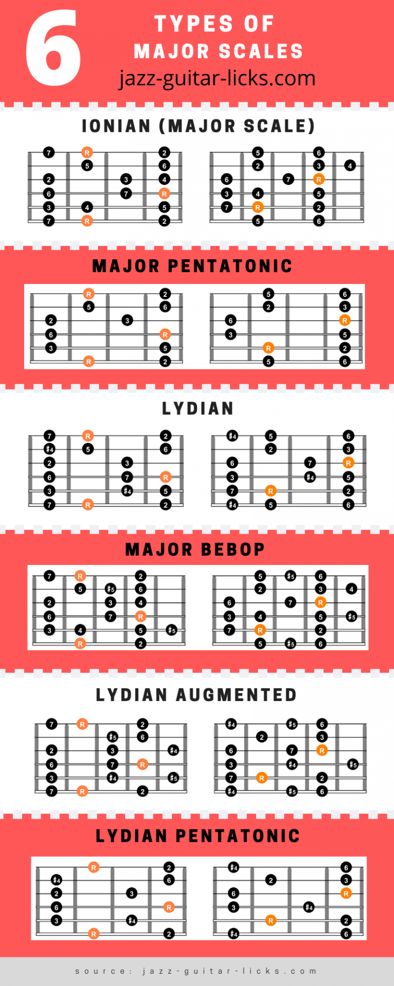 6 types of major scales on guitar 2