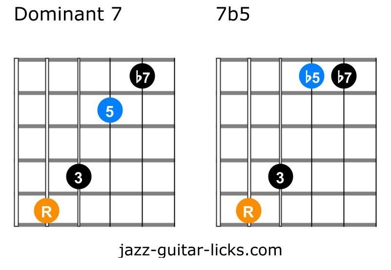7 flat 5 guitar chord diagrams 1