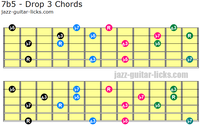 7b5 drop 3 guitar chord positions