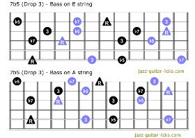 7b5 guitar chord charts mini