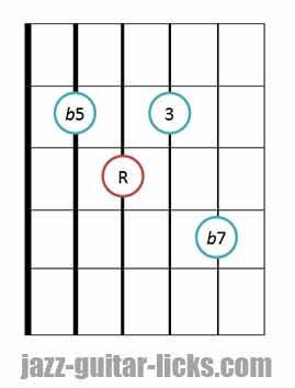 7b5 guitar chord diagram 11