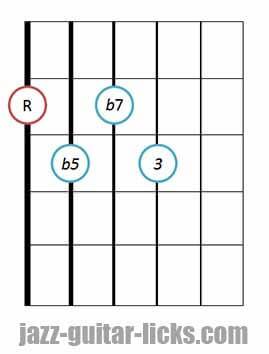 7b5 guitar chord diagram 2