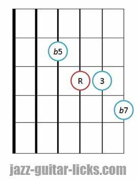 7b5 guitar chord diagram 6