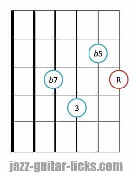 7b5 guitar chord diagram 7