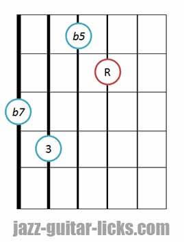 7b5 guitar chord diagram