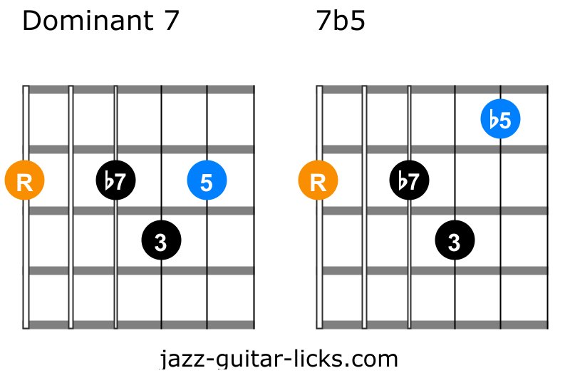 7b5 guitar chord shapes 1