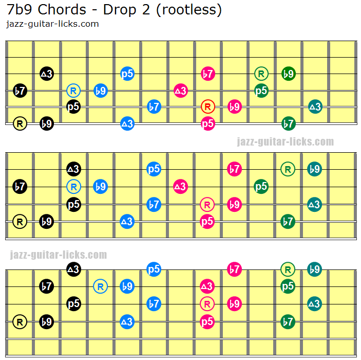 Dominant Seventh Flat Ninth Chords 7b9 Guitar Diagrams