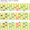 7b9 guitar chord shapes