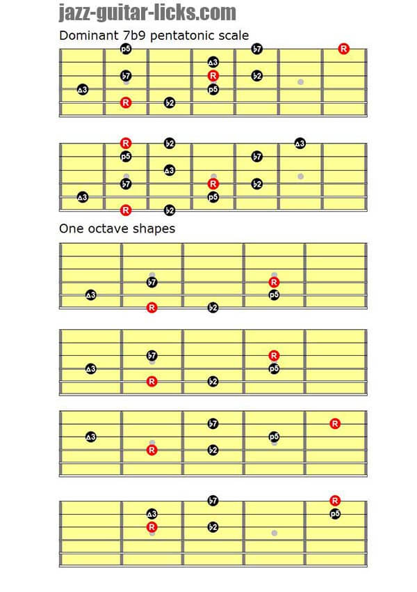 7b9 pentatonic scales guitar diagrams