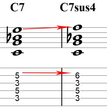 7sus4 chord