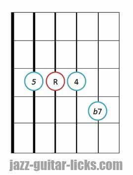 7sus4 guitar chord diagram 2