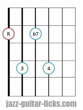 7sus4 guitar chord diagram 3