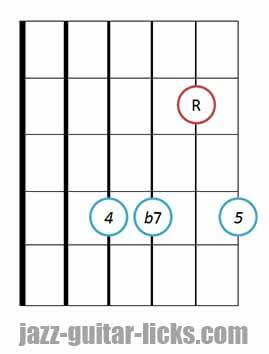7sus4 guitar chord diagram 5