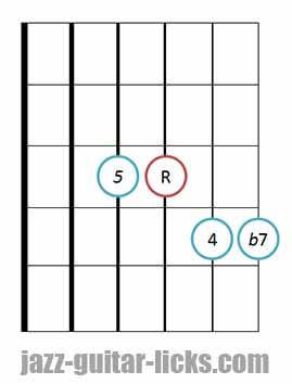 7sus4 guitar chord diagram 6
