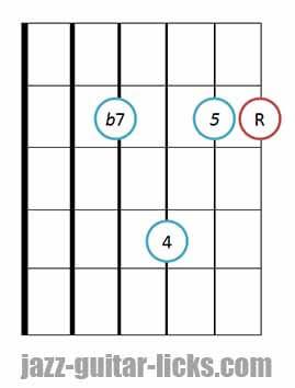7sus4 guitar chord diagram 7