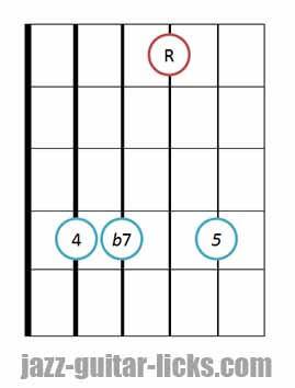 7sus4 guitar chord diagram 9
