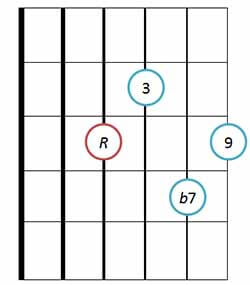 9th guitar chord diagram basic position 3