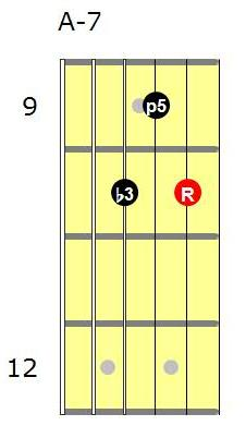 Am7 guitar chord shape