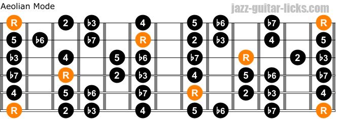 Aeolian mode on guitar