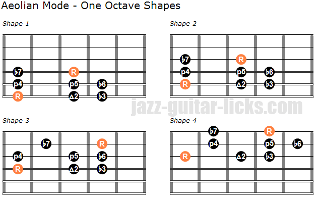 Aeolian mode one octave shapes