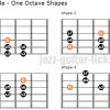 Aeolian mode one octave shapes guitar