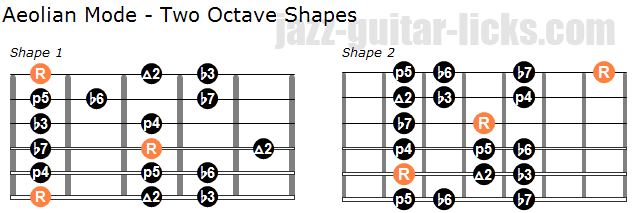 Aeolian mode two octave shapes