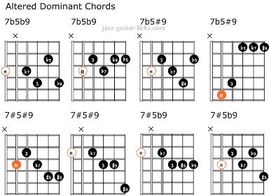 Altered guitar chord chart miniature