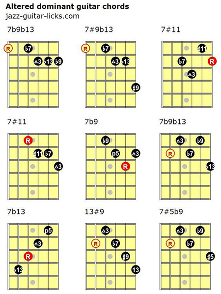 Altered chord voicings for guitar