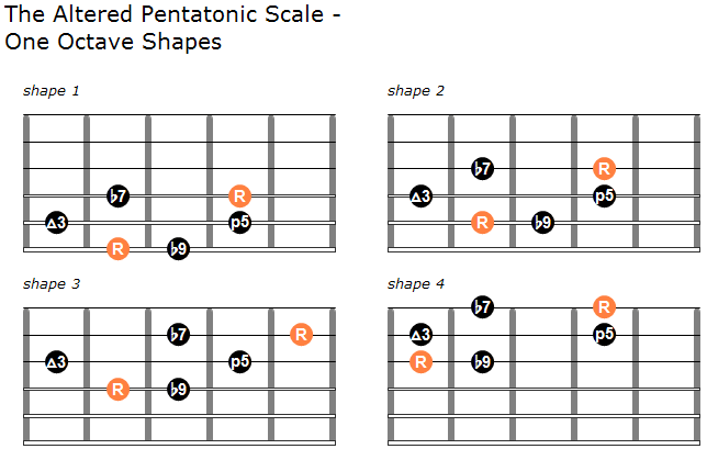 Altered pentatonic scale guitar shapes